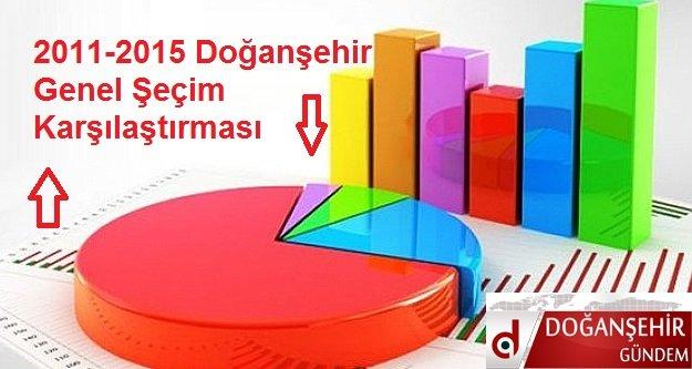 2011 -2015 Doğanşehir Genel Şeçim Karşılaştırma  Sonuçları