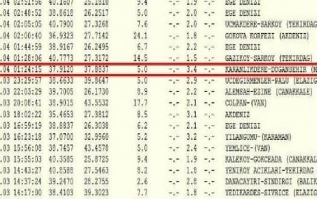 Doğanşehir de 3.4 büyüklüğünde deprem meydana geldi.