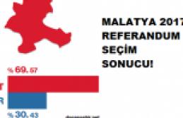 Malatya 2017 Referandum Sonuçları!